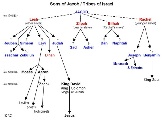 Israel12 Tribes - Sons of Jacob