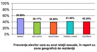 Statistice din Raportul Copiilor Romania 2011 (3)