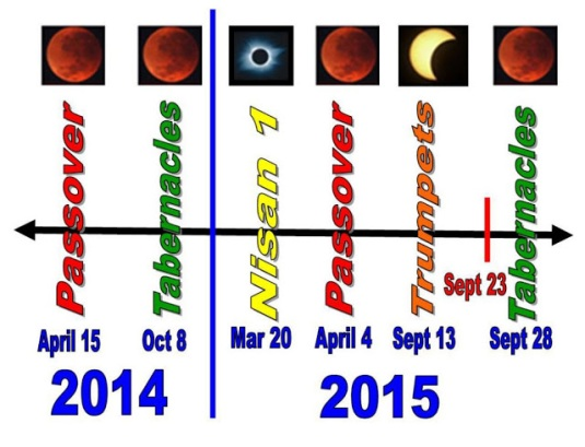 blood-moon-2014-2015