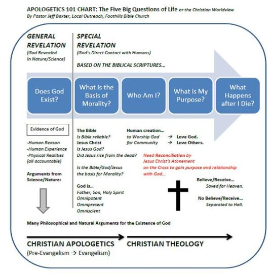 worldview assignment apologetics 101 The five w's of apologetics engaging others and worldview tools of apologetics dealing with doubt top 5 questions young adults ask  apologetics 101.