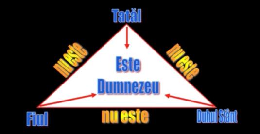Trinitatea Beni Faragau
