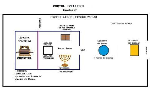 Cortul Intalnirii Exodul 25