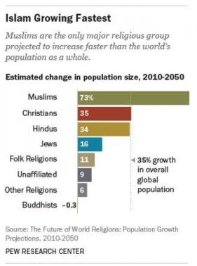 Photo Pew Research