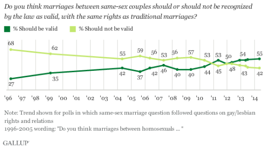 same sex marriage support gallup