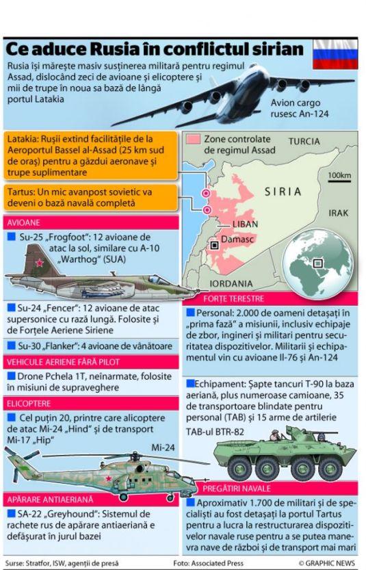 Siria Putin Rusia razboi