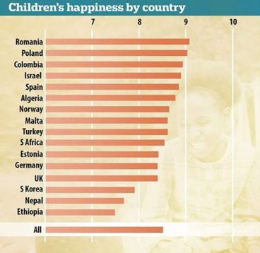 Children's happiness ranked by country Photo ADEVARUL