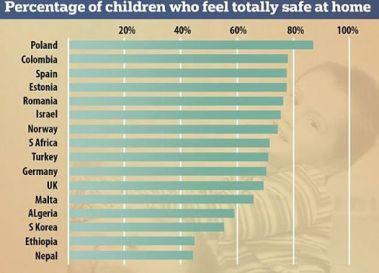 Procentul copiilor care se simt în deplină siguranţă când sunt acasă FOTO Daily Mail