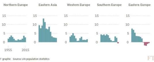 Populația lumii crește spectaculos, doar Europa de Est se depopulează.