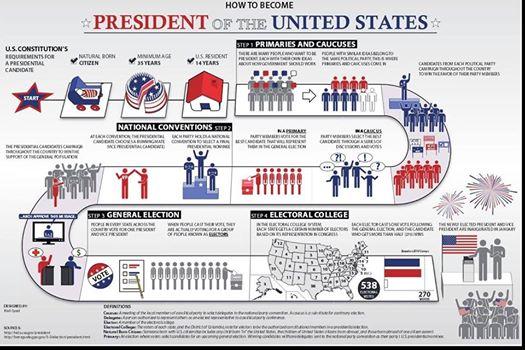 how-to-become-president-of-usa-presedinte-sua-FOTO-StirileProTv